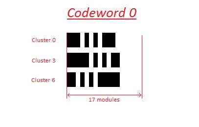 Laser Appraiser VIN Scanner PDF417 codeword example
